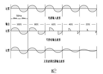 可控硅调压器与纯正弦波电子调压器的波形对比
